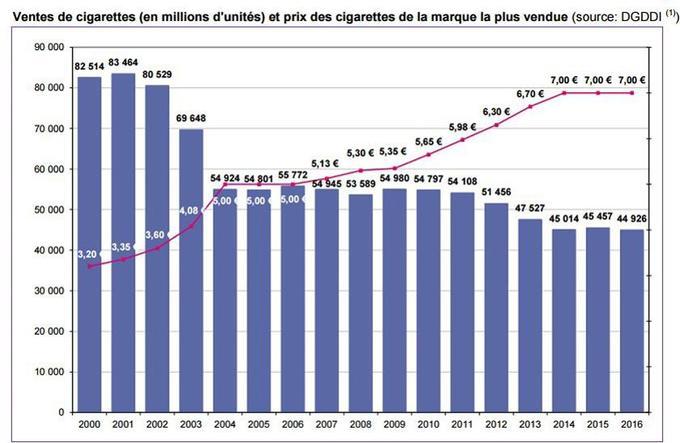 Les ventes se stabilisent à 45 miliards de cigarettes depuis 2014 et depuis que le paquet est à 7 euros. Une augmentation conjuguée au paquet neutre permettra-t-elle de débloquer ce palier?