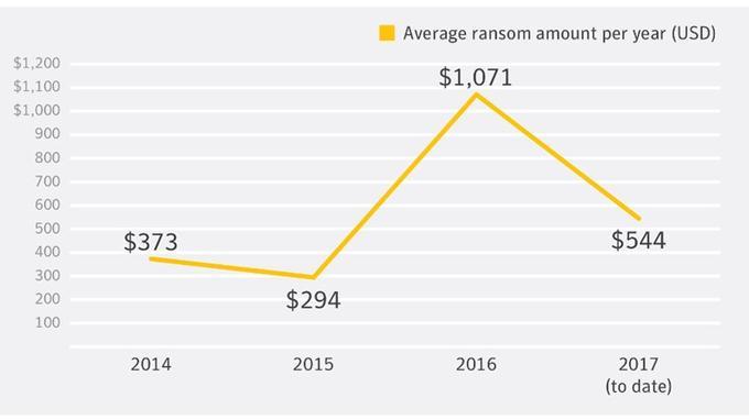 Les rançons exigées commencent à se stabiliser autour des 500 dollars. (Symantec)