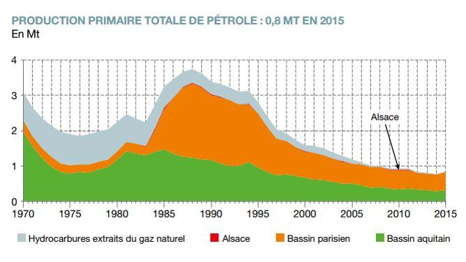 Chiffre clés de la production d'hydrocarbures en France (2016)