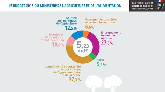 Répartition du budget de l'Agriculture par grandes masses pour 2018.
