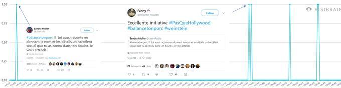 Timeline des tweets publiés sur #Balancetonporc entre 14 heures et 18 heures, le 13 octobre.