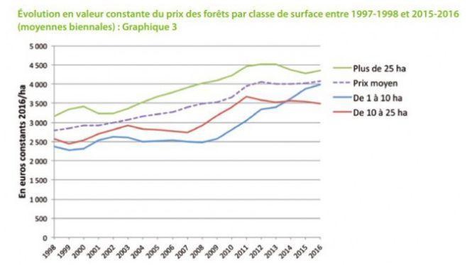 Évolution du prix des forêts, sans inflation, entre 1998 et 2016.