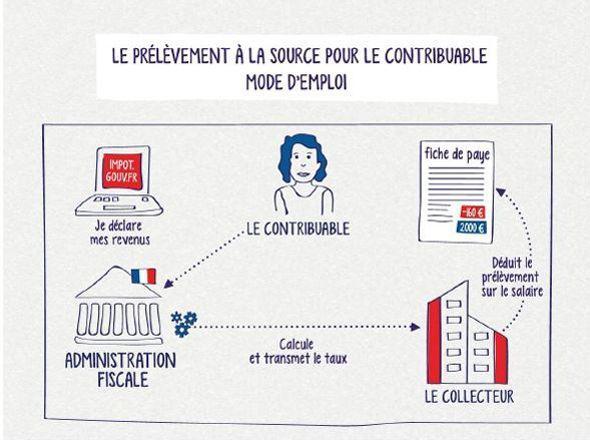 Schéma du prélèvement à la source (ministère de l'action et des comptes publics).