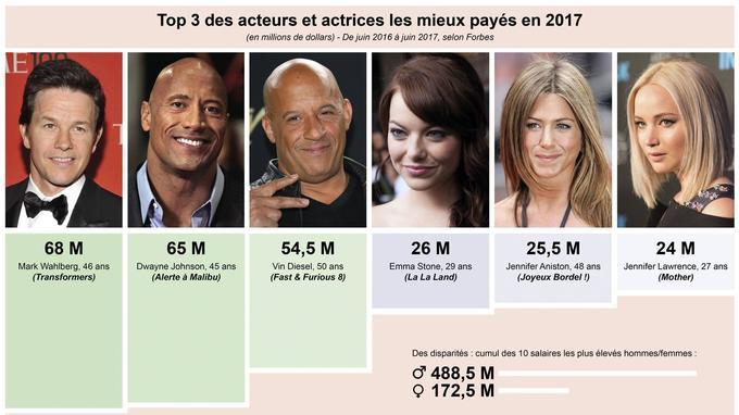 À noter que ces tops 3 ne présentent que des acteurs hollywoodiens, qui n'ont d'ailleurs pas toujours tourné dans les meilleurs films de l'année...