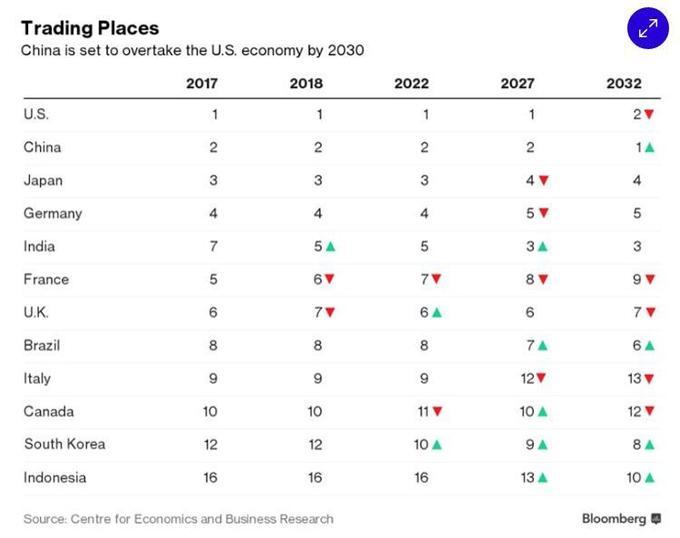 La France passera du 5ème au 9ème rang mondial entre 2017 et 2032, selon le Cebr.