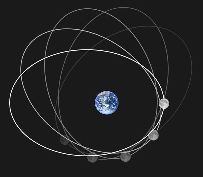 La Lune décrit une ellipse autour de la Terre (son excentricité est exagérée sur ce schéma). Cette ellipse tourne elle aussi avec le temps.