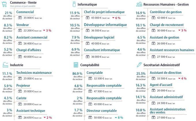 Zooms sur les métiers les plus recherchés selon le secteur.