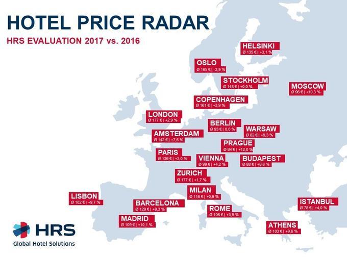 C'est à Prague (République tchèque) que le prix d'une nuit d'hôtel a le plus augmenté entre 2016 et 2017.