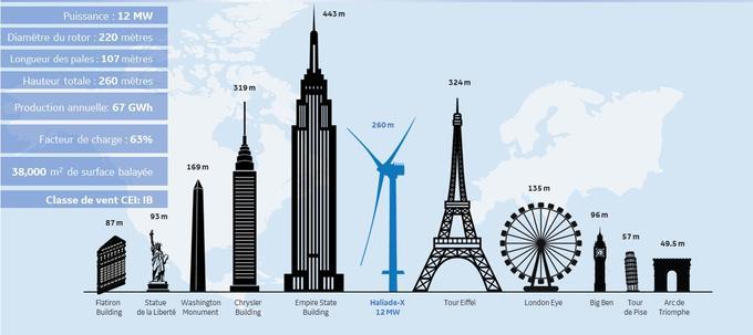 Crédits GE Renewable Energy