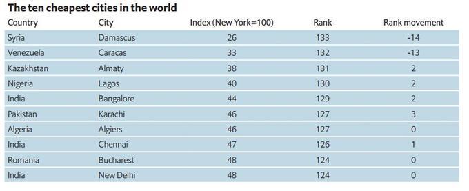 Capture The Economist Intelligence Unit (EIU)A <b>À VOIR AUSSI: </b>Découvrez quelle ville est la plus agréable à vivre