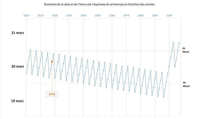 L'heure de l'équinoxe augmente d'environ 6h chaque année avant de reculer brutalement de 18h les années bissextiles. La dérive quadriennale d'une heure qui résulte est compensée par l'absence d'année bissextile les années séculaires (ici, en 2100).