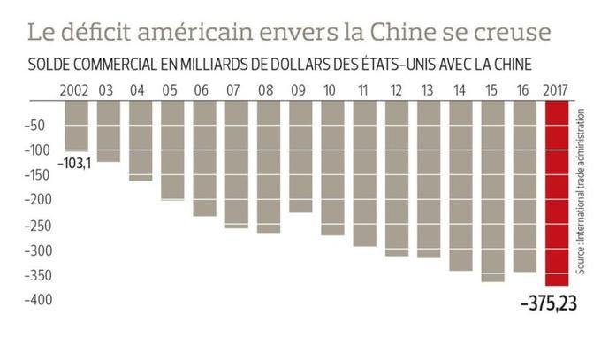 Le déficit commercial des États-Unis vis-à-vis de la Chine a atteint 375 milliards de dollars en 2017.