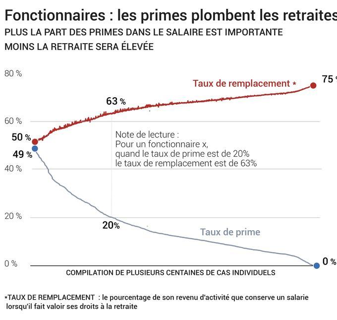 Retraites Des Fonctionnaires Un Mode De Calcul Qui Genere D Enormes