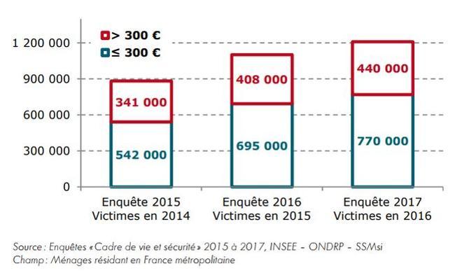 Escroquerie Bancaire 1 2 Million De Menages Touches En 2016
