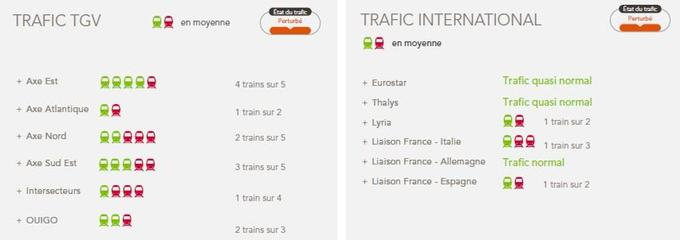 Les prévisions Grandes lignes et pour le trafic international.