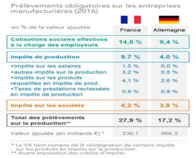 Le poids des prélèvements sur l'industrie française atteint 27,9% de la valeur ajoutée, selon COE-Rexecode.