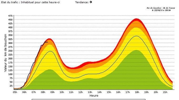 État du trafic en Île-de-France - km de bouchons à 8h34