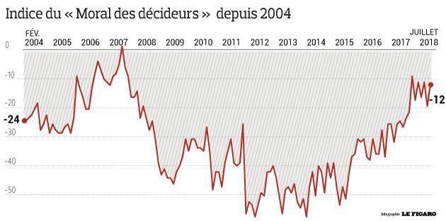 be1e0827251 Un clivage sur les perspectives économiques de la France