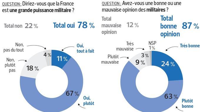 24% des Français ont une «très bonne opinion» des militaires.