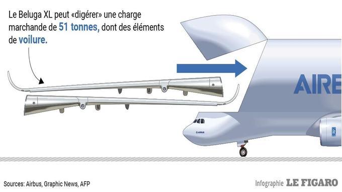 DIRECT - Suivez en direct le premier vol du Beluga XL d'Airbus depuis Toulouse