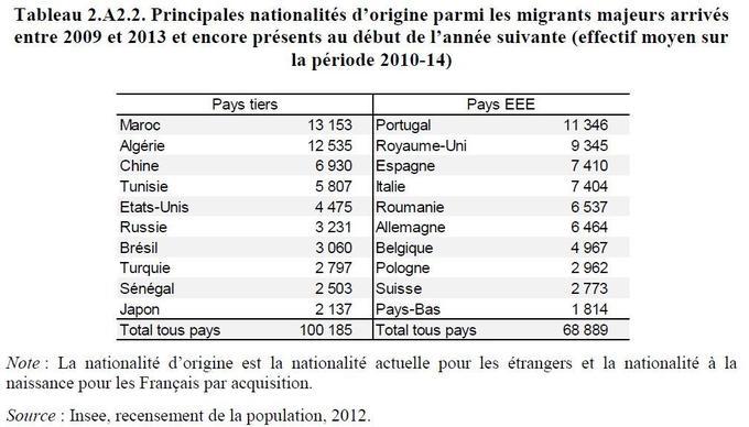 Les Portugais, les Britanniques et les Espagnols sont les plus représentés parmi les immigrés européens qui arrivent en France.