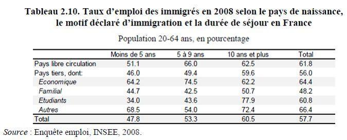 Les immigrés arrivant pour motif économique ont un taux d'emploi supérieur aux autres.