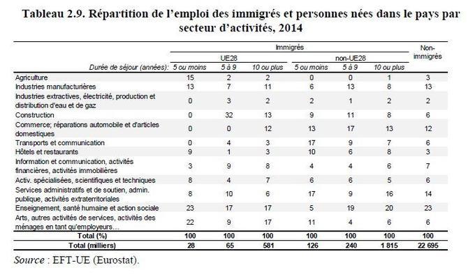Les immigrés sont surreprésentés dans certains secteurs, notamment la construction ou la restauration.