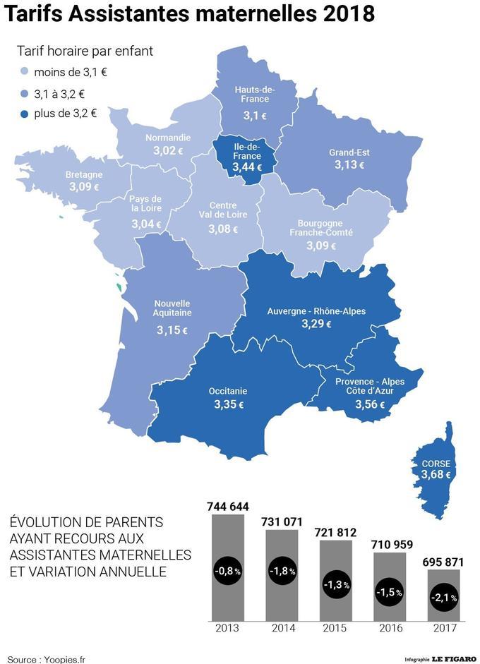 Les Français ont de moins en moins recours aux assistantes maternelles