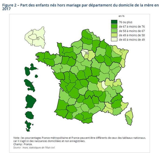 Les naissances hors mariage sont minoritaires en Île-de-France: 40,4% dans les Hauts-de-Seine, 43,7% en Seine-Saint-Denis, 46,7% dans le Val-de-Marne et 47% à Paris.