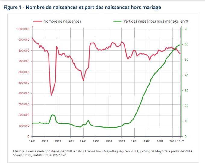 Depuis les années 1970, la proportion d'enfants nés hors mariage n'a cessé d'augmenter, jusqu'à devenir majoritaire en 2007.