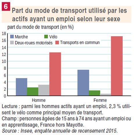 Les femmes actives privilégient davantage la marche et les transports en commun que les hommes, selon l'Insee.