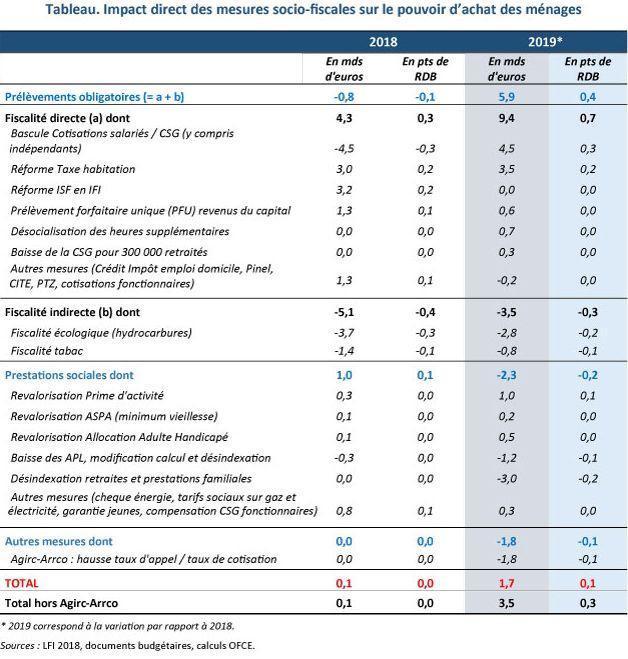 Les effets financiers des mesures gouvernementales pour les Français (avec évolution 2018-2019).