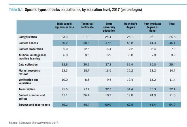 Dans ce tableau, on observe que le niveau de diplôme influe assez peu sur le niveau de complexité des tâches demandées.