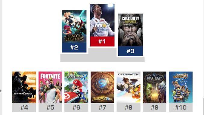 Les jeux les plus pratiqués par les fans d'e-sport selon le Baromètre