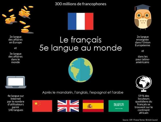 La langue française gagne trente millions de locuteurs dans