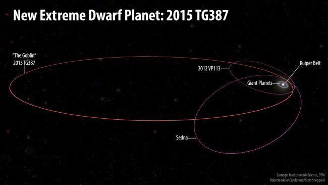 L'orbite très allongée de la planète naine 2015 TG387.