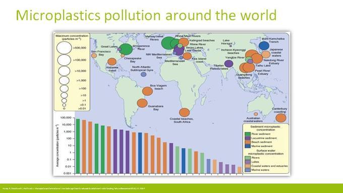 La pollution aux microparticules de plastique dans le monde.