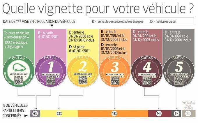 Grand Paris. Les diesel d'avant 2001 interdits en proche banlieue dès juillet