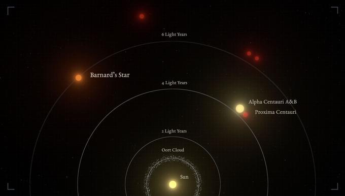 La situation de l'étoile de Barnard par rapport au Soleil et ses plus proches voisines.
