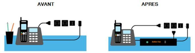 Désormais, un boîtier va relier le téléphone fixe à la prise murale.