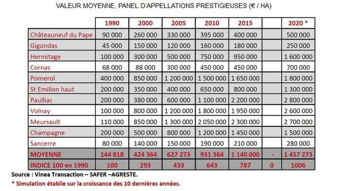 La hausse des prix du foncier dans certaines appellations françaises. Source: <a href=