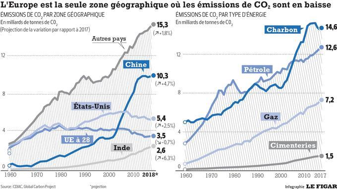 Le réchauffement climatique, mensonge éhonté ? - Page 10 INF0f94033e-f892-11e8-b534-f05b86df9909-805x453