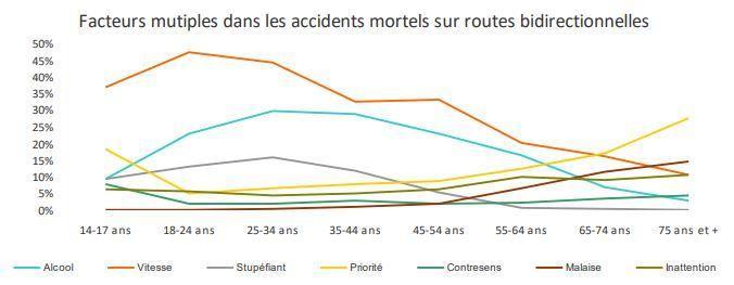 Les facteurs d'accidents mortels selon le rapport d'accidentalité routière de la Sécurité routière en 2017.