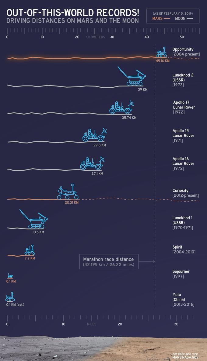 Illustration du record de distance parcouru sur un corps autre que la Terre dans le système solaire.
