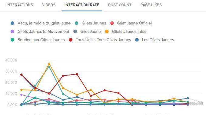 Taux d'interactions des pages «gilets jaunes», selon l'outil Crowdtangle.