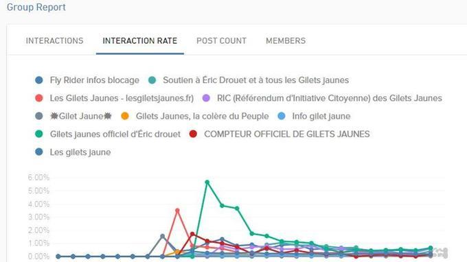 Taux d'interactions des groupes «gilets jaunes», selon l'outil Crowdtangle.