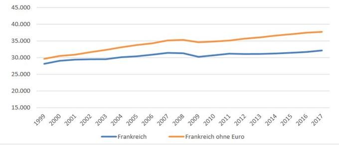 The French GDP curves from 1999, in blue with the euro, and in orange, without the euro.