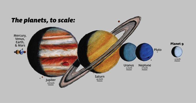 Les différentes planètes du Système solaire, à l'échelle.