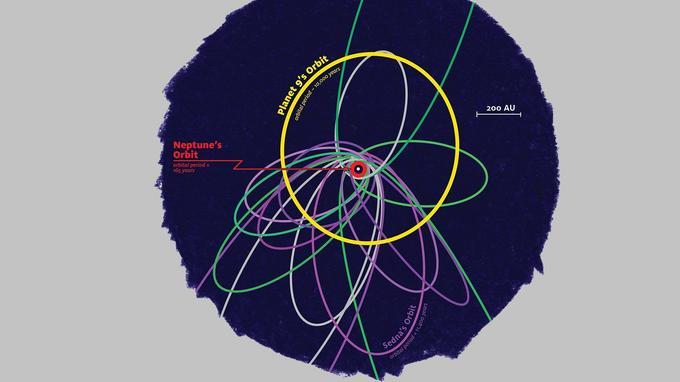 Les orbites étranges des astéroïdes qui trahiraient la possible présence d'une neuvième planète (orbite jaune).
