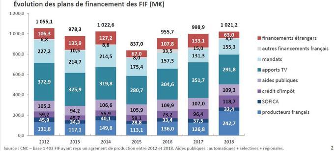 Tableau du financement du cinéma français, par le CNC.